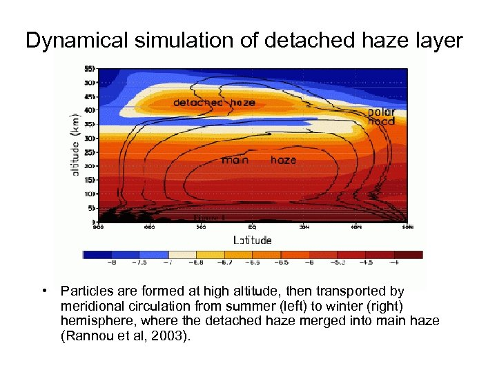 Dynamical simulation of detached haze layer • Particles are formed at high altitude, then