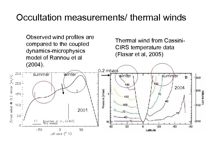 Occultation measurements/ thermal winds Observed wind profiles are compared to the coupled dynamics-microphysics model