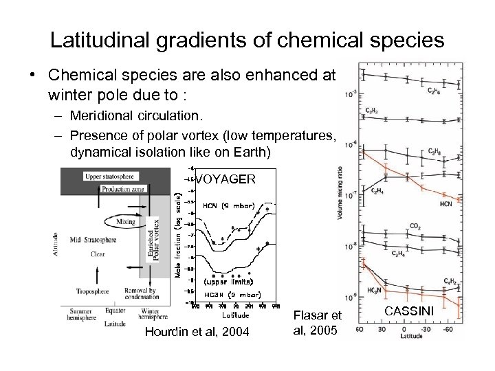 Latitudinal gradients of chemical species • Chemical species are also enhanced at winter pole