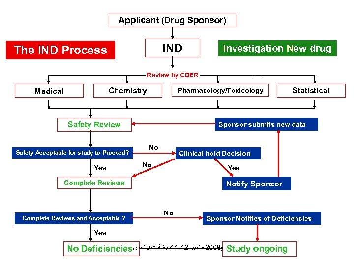 Applicant (Drug Sponsor) IND The IND Process Investigation New drug Review by CDER Chemistry
