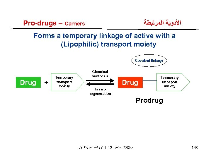 Pro-drugs – Carriers ﺍﻷﺪﻭﻳﺔ ﺍﻟﻤﺮﺗﺒﻄﺔ Forms a temporary linkage of active with a (Lipophilic)