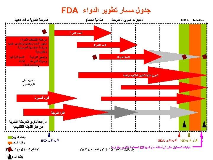 ﺟﺪﻭﻝ ﻣﺴﺎﺭ ﺗﻄﻮﻳﺮ ﺍﻟﺪﻭﺍﺀ FDA Review ﺍﻻﺧﺘﺒﺎﺭﺍﺕ ﺍﻟﺴﺮﻳﺮﺓ )ﺍﻟﻤﺮﺣﻠﺔ NDA ﺍﻟﻤﺮﺣﻠﺔ ﺍﻟﺜﺎﻧﻮﻳﺔ ﻣﺎ