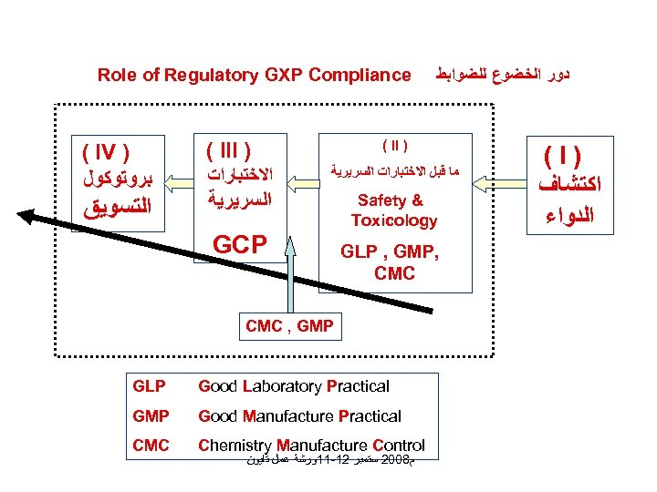 Role of Regulatory GXP Compliance ( IV ) ﺑﺮﻭﺗﻮﻛﻮﻝ ﺍﻟﺘﺴﻮﻳﻖ ﺩﻭﺭ ﺍﻟﺨﻀﻮﻉ ﻟﻠﻀﻮﺍﺑﻂ (