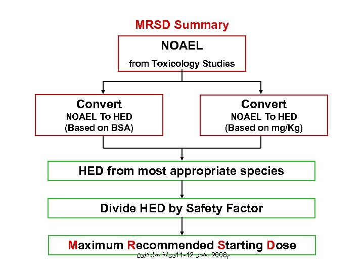 MRSD Summary NOAEL from Toxicology Studies Convert NOAEL To HED (Based on BSA) NOAEL