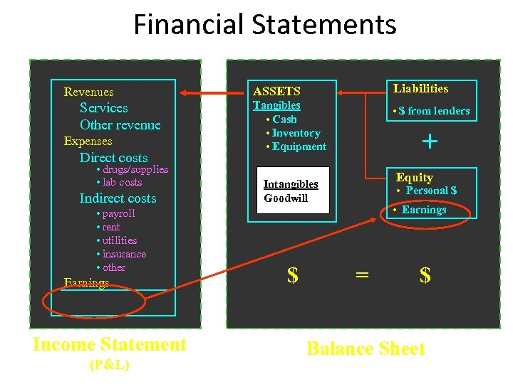 Financial Statements Revenues Services Other revenue Expenses Direct costs • drugs/supplies • lab costs