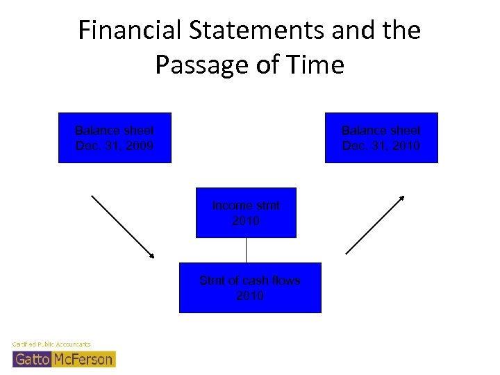 Financial Statements and the Passage of Time Balance sheet Dec. 31, 2009 Balance sheet