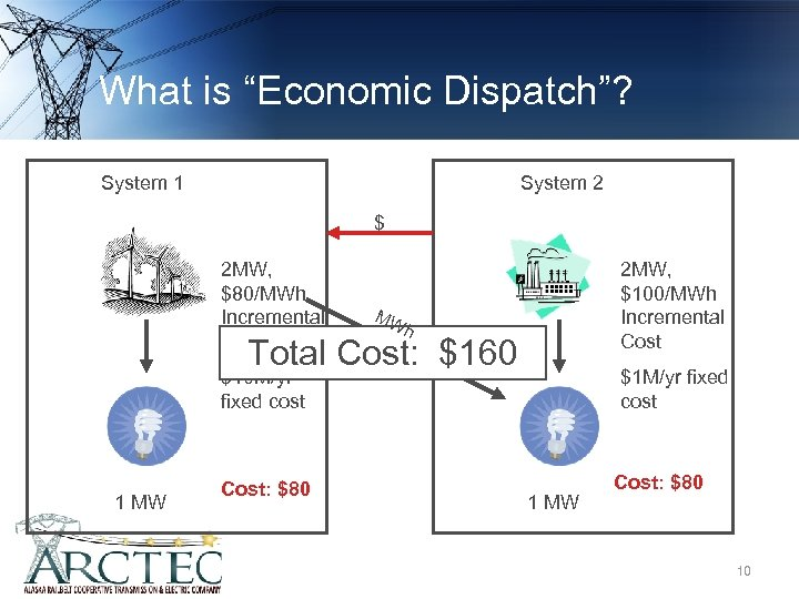 "What is ""Economic Dispatch""? System 1 System 2 $ 2 MW, $80/MWh Incremental Cost"