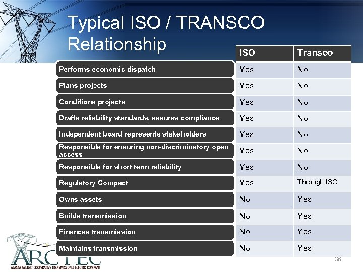Typical ISO / TRANSCO Relationship ISO Transco Performs economic dispatch Yes No Plans projects