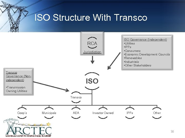 ISO Structure With Transco RCA Jurisdiction Transco Governance (Nonindependent) ISO Governance (Independent) • Utilities