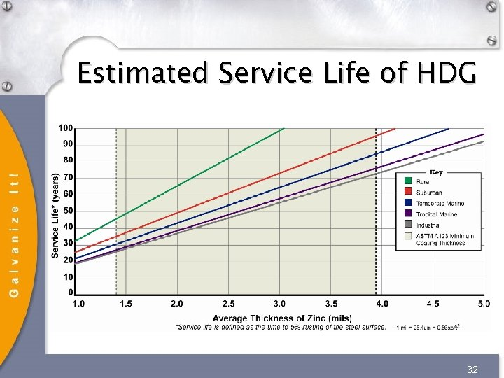 Estimated Service Life of HDG 32