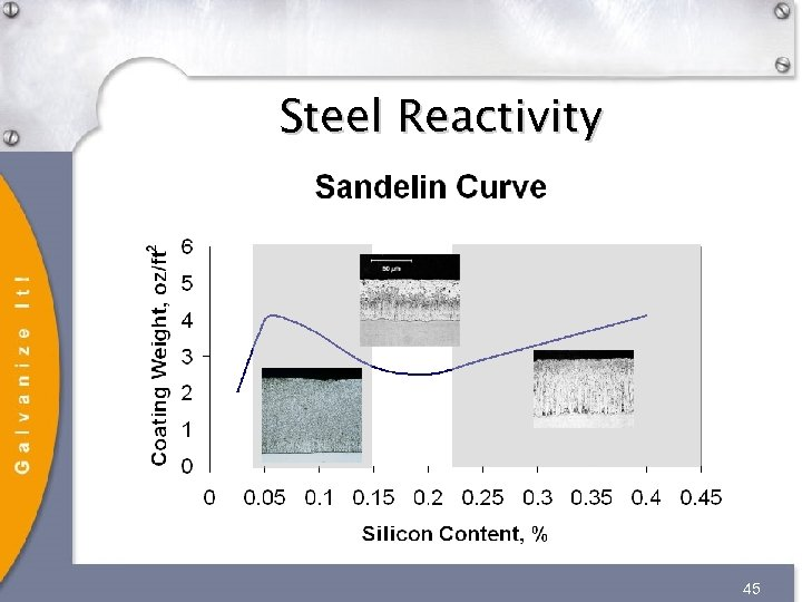 Steel Reactivity 45