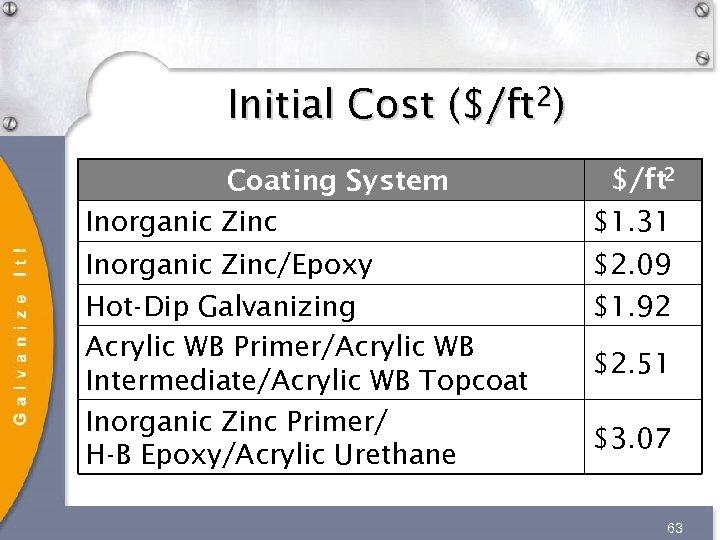 Initial Cost ($/ft 2) Coating System Inorganic Zinc $/ft 2 $1. 31 Inorganic Zinc/Epoxy