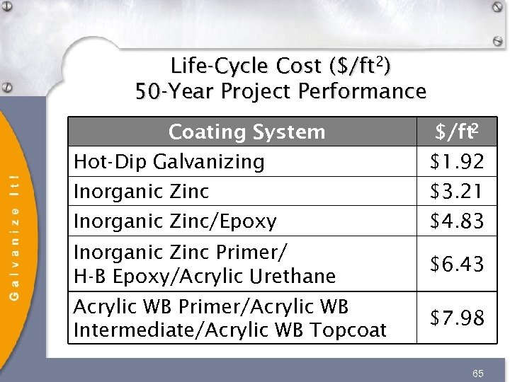 Life-Cycle Cost ($/ft 2) 50 -Year Project Performance $/ft 2 Coating System Hot-Dip Galvanizing