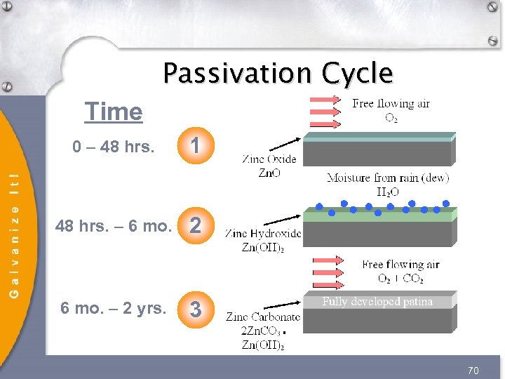 Passivation Cycle Time 0 – 48 hrs. 1 48 hrs. – 6 mo. 2