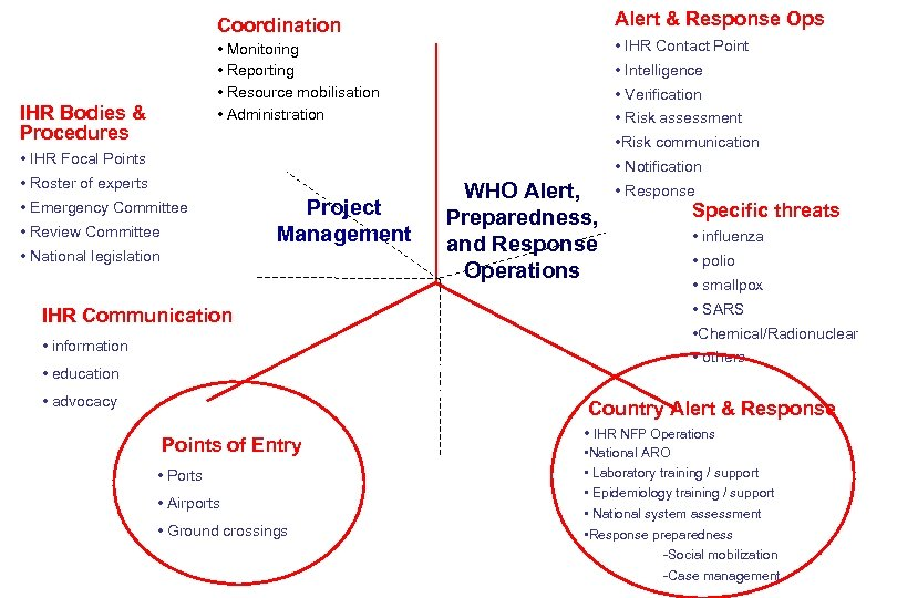 Alert & Response Ops Coordination • IHR Contact Point • Monitoring • Reporting •