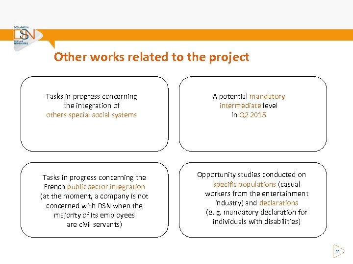 Other works related to the project Tasks in progress concerning the integration of others
