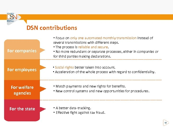 DSN contributions For companies • Focus on only one automated monthly transmission instead of
