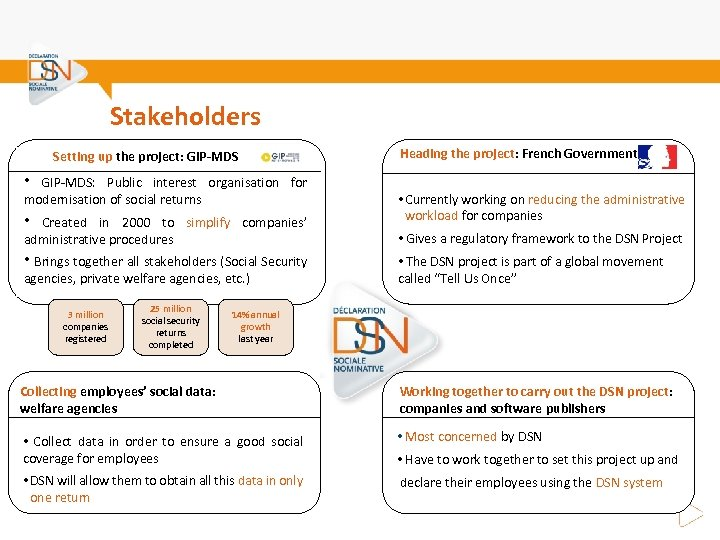 Stakeholders Setting up the project: GIP-MDS • GIP-MDS: Public interest organisation for modernisation of