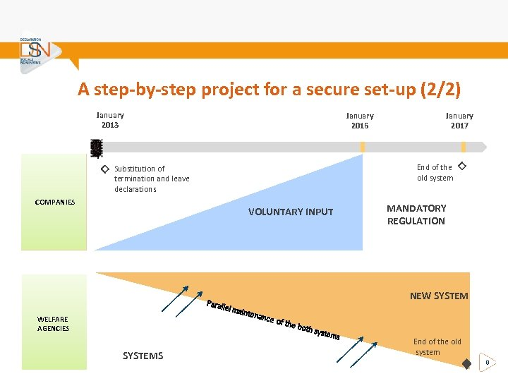 A step-by-step project for a secure set-up (2/2) January 2013 January 2016 End of