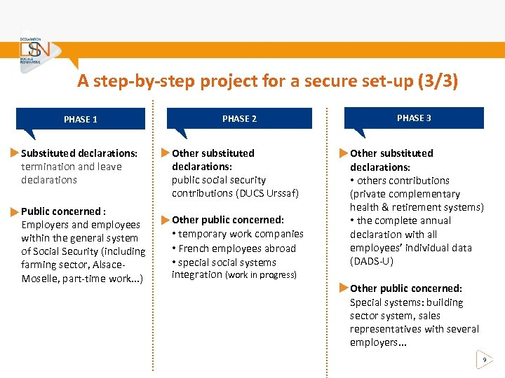 A step-by-step project for a secure set-up (3/3) Public concerned : Employers and employees