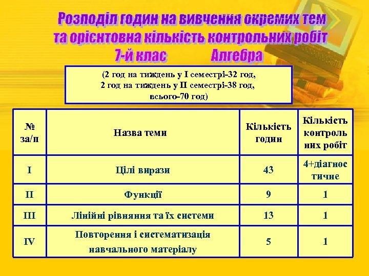 (2 год на тиждень у І семестрі-32 год, 2 год на тиждень у ІІ