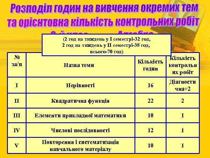 № за/п (2 год на тиждень у І семестрі-32 год, 2 год на тиждень