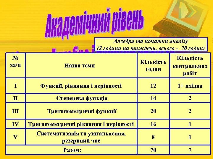 Алгебра та початки аналізу (2 години на тиждень, всього - 70 годин) № за/п