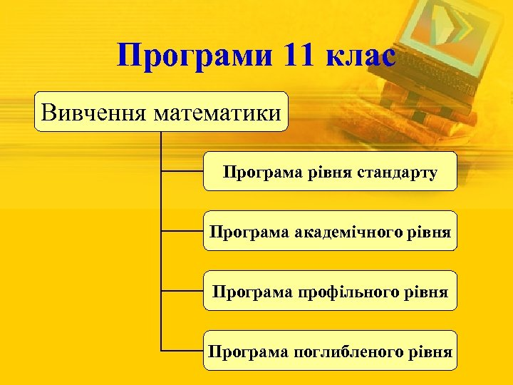 Програми 11 клас Вивчення математики Програма рівня стандарту Програма академічного рівня Програма профільного рівня