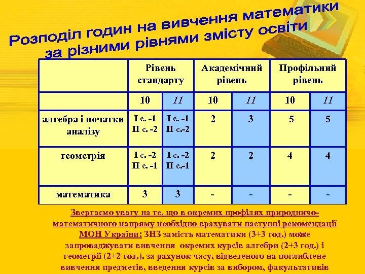 Рівень стандарту 10 Профільний рівень 10 11 алгебра і початки І с. -1 ІІ