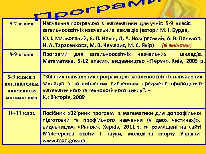 5 -7 класи Навчальна програмою з математики для учнів 5 -9 класів загальноосвітніх навчальних
