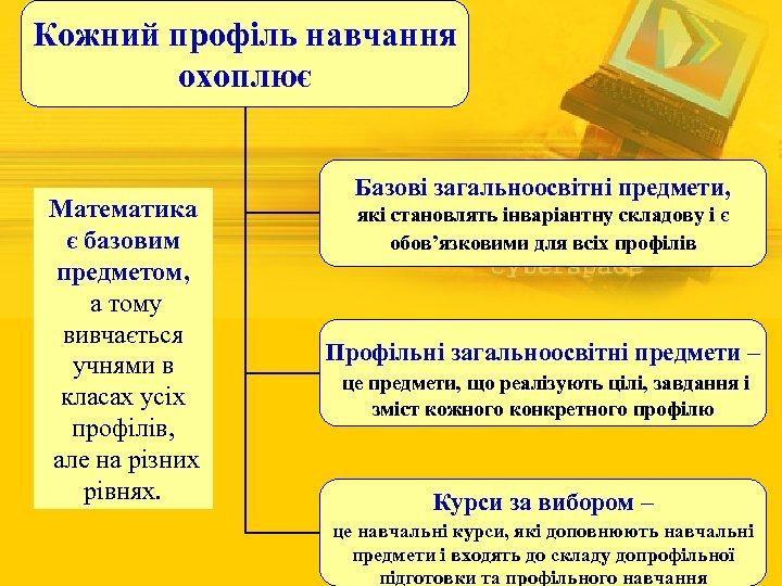 Кожний профіль навчання охоплює Математика є базовим предметом, а тому вивчається учнями в класах