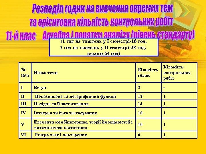 (1 год на тиждень у І семестрі-16 год, 2 год на тиждень у ІІ