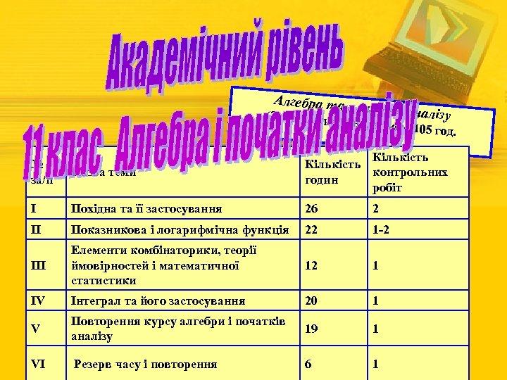 Алгебра та п оча тки аналізу (3 год на тиж день, всього 1 05