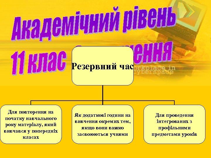Резервний час Для повторення на початку навчального року матеріалу, який вивчався у попередніх класах