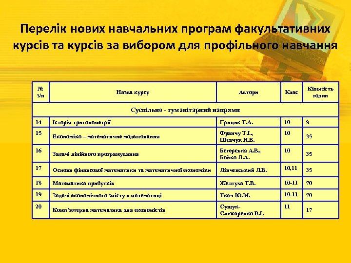 Перелік нових навчальних програм факультативних курсів та курсів за вибором для профільного навчання №