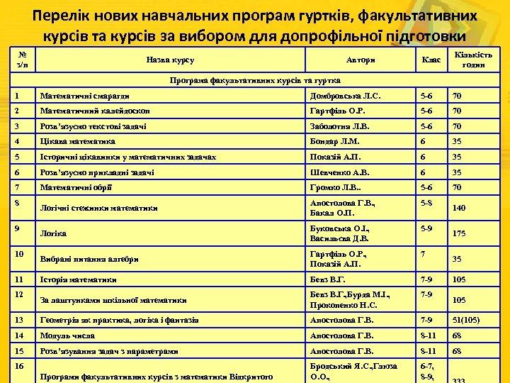 Перелік нових навчальних програм гуртків, факультативних курсів та курсів за вибором для допрофільної підготовки