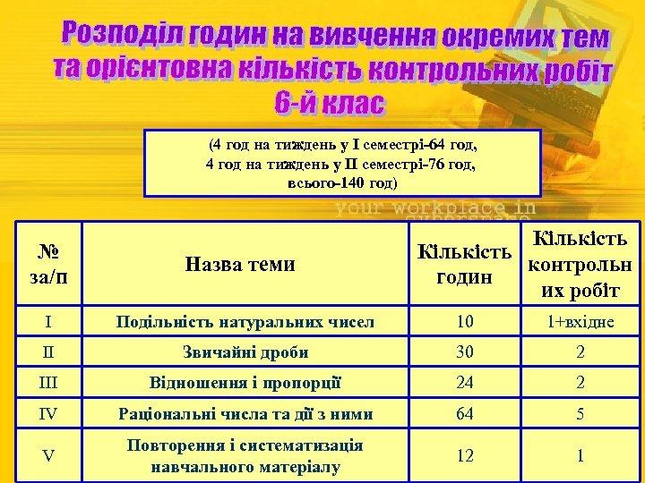 (4 год на тиждень у І семестрі-64 год, 4 год на тиждень у ІІ