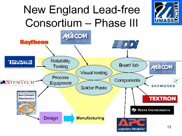 New England Lead-free Consortium – Phase III Reliability Testing Process Equipment Design Board fab
