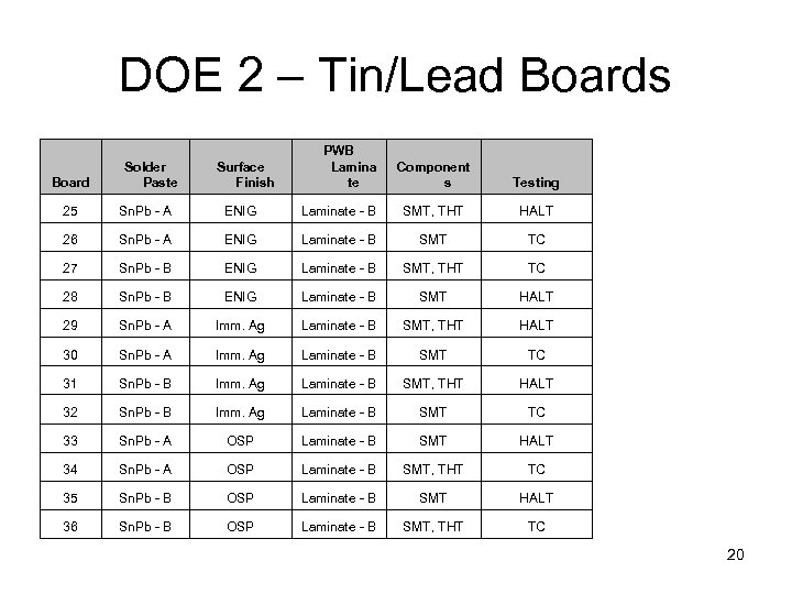 DOE 2 – Tin/Lead Boards Board Solder Paste Surface Finish PWB Lamina te Component