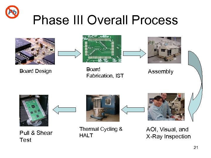 Phase III Overall Process Board Design Pull & Shear Test Board Fabrication, IST Thermal