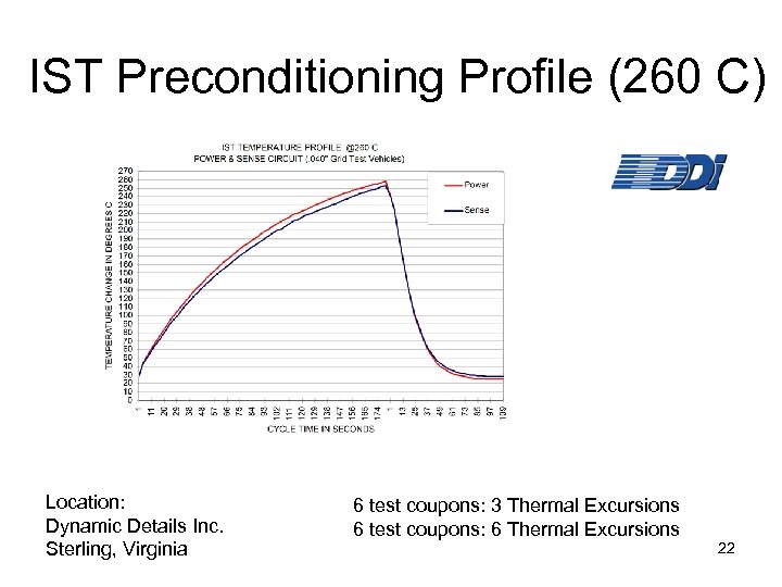 IST Preconditioning Profile (260 C) Location: Dynamic Details Inc. Sterling, Virginia 6 test coupons:
