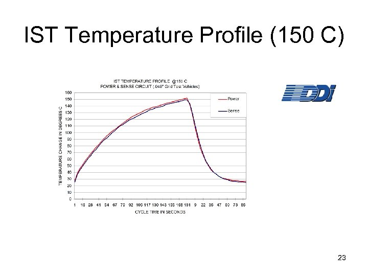 IST Temperature Profile (150 C) 23