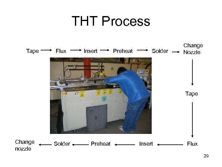 THT Process Tape Flux Insert Preheat Solder Change Nozzle Tape Change nozzle Solder Preheat