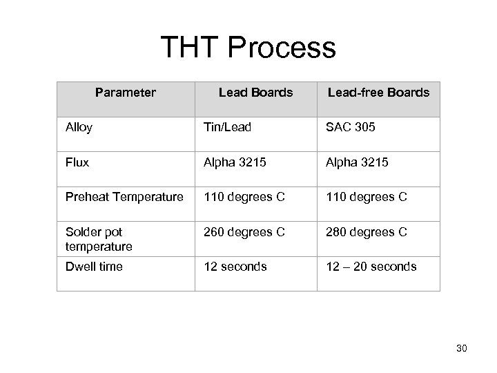 THT Process Parameter Lead Boards Lead-free Boards Alloy Tin/Lead SAC 305 Flux Alpha 3215
