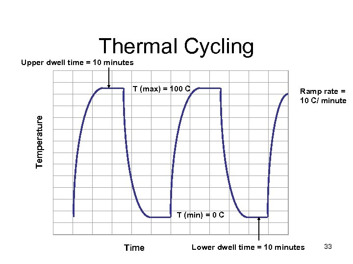 Thermal Cycling Upper dwell time = 10 minutes Temperature T T (max) =
