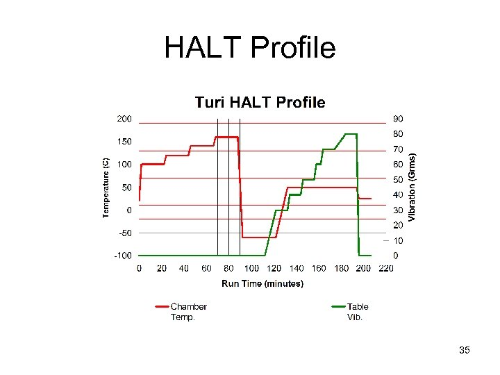 HALT Profile 35