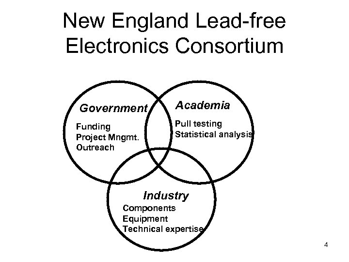 New England Lead-free Electronics Consortium Government Funding Project Mngmt. Outreach Academia Pull testing Statistical