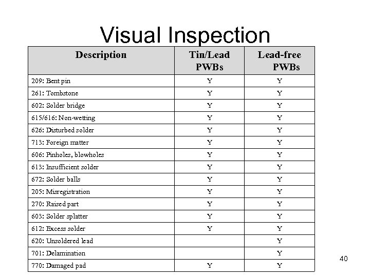 Visual Inspection Description Tin/Lead PWBs Lead-free PWBs 209: Bent pin Y Y 261: Tombstone