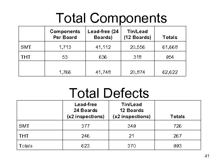 Total Components Per Board Lead-free (24 Boards) Tin/Lead (12 Boards) Totals SMT 1, 713