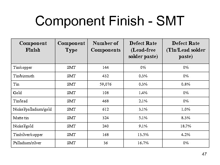 Component Finish - SMT Component Finish Component Type Number of Components Defect Rate (Lead-free